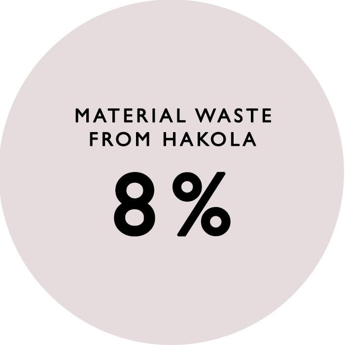 hakola_waste